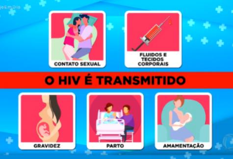 Como o HIV é transmitido?